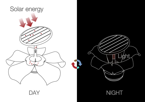 太阳能公共座椅_产品_佛山设计 佛山设计师 佛山视觉
