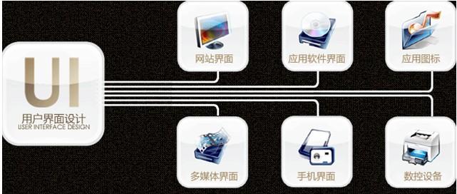 ui应遵循的三大网站设计原则