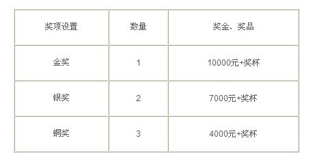 第四届顺德·伦教(中国)珠宝首饰创意设计大赛